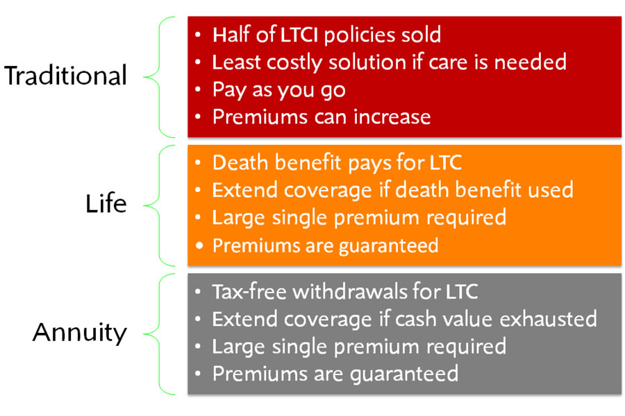 The Life Insurance And Annuity Based Products Often Referred To As Et Or Hybrids Are Designed For An Older Market Segment